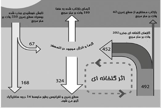 شكل 4- نمودار اثر گلخانهای و تابش خورشيد