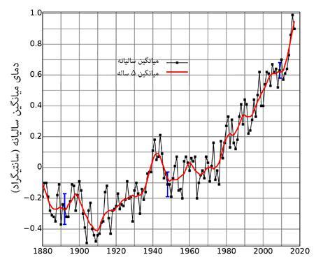 تغییرات میانگین دمای سطح کرهی زمین از سال 1880