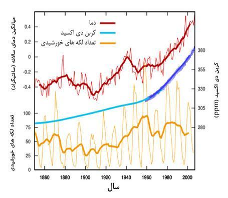 نمودار میزان غلظت کربن دی اکسید و میزان دمای زمین