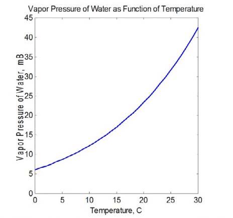 شکل:4 افزایش تصاعدی از فشار بخار با درجه حرارت