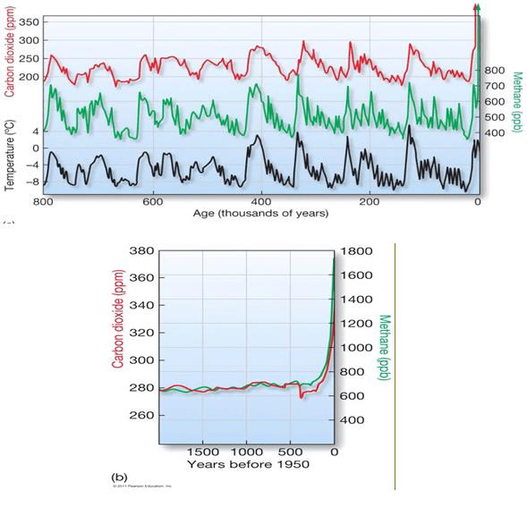 شکل a -1» تغییرات دما با تغییرات میزان Co2 و CH4 در طول زمان. b»تغییرات میزان CO2 و CH4 با زمان