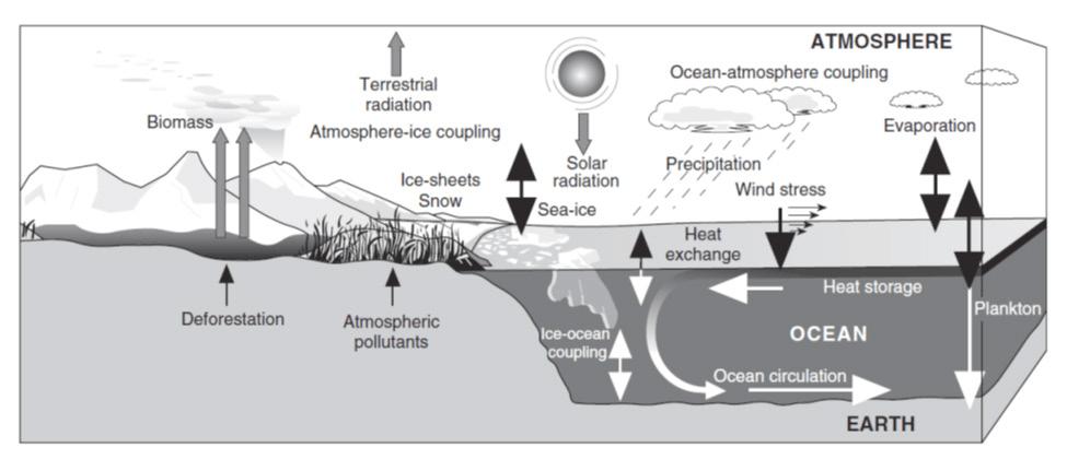 شکل 1- نمای شماتیک از سیستم اقلیمی زمین که نقش خشکی، جو، اقیانوسها، یخهای دریایی، یخچالها و صفحات یخی را نشان میدهد.