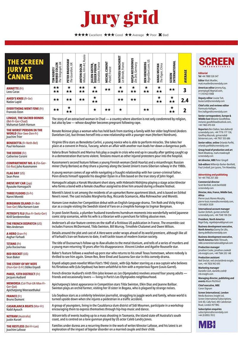 نقدها و نمرات فیلم زانوی عهد؛ بازگشت برندهی خرس طلایی (جشنواره کن ۲۰۲۱)
