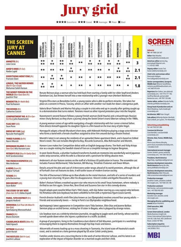 امتیاز فیلمهای جشنواره کن 2021